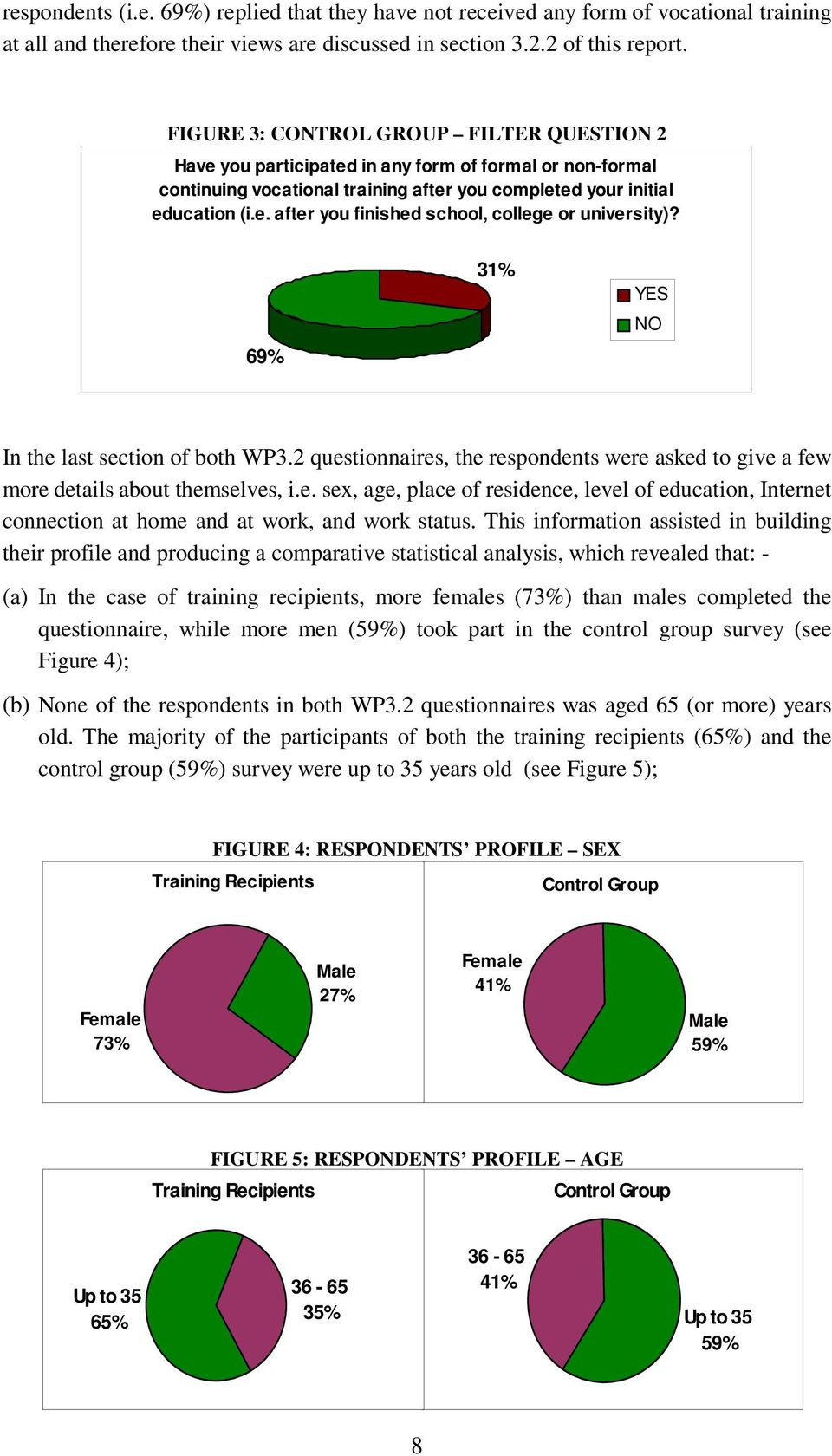 69% 31% YES NO In the last section of both WP3.2 questionnaires, the respondents were asked to give a few more details about themselves, i.e. sex, age, place of residence, level of education, Internet connection at home and at work, and work status.
