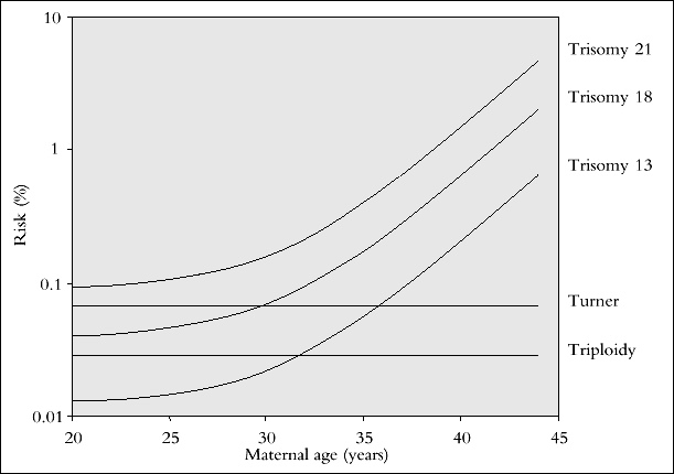 Maternal age related risk Patras