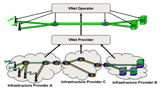 Network Virtualization: Business roles Network virtualization refers to the creation of a set of overlay architectures built on top of one or more existing physical infrastructures.