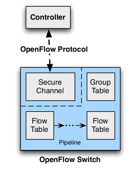 OpenFlow Switch An OpenFlow Switch consists of : one or more flow tables and a group table, which perform packet lookups and forwarding an OpenFlow channel to an external controller The