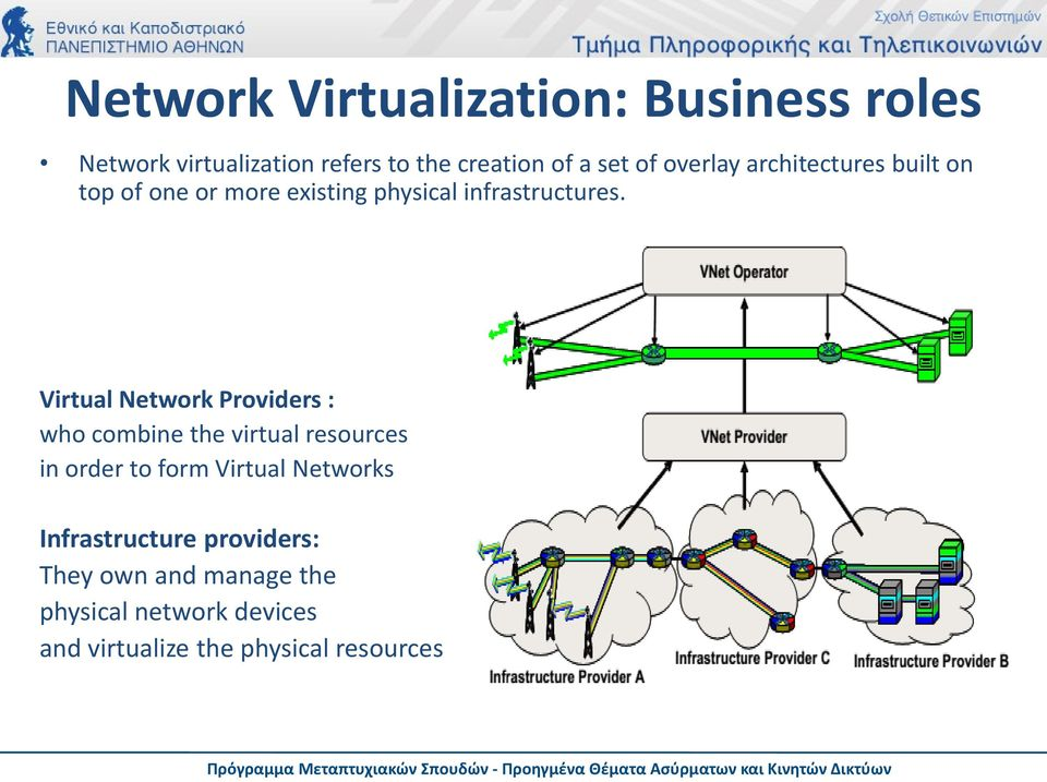 Virtual Network Providers : who combine the virtual resources in order to form Virtual Networks