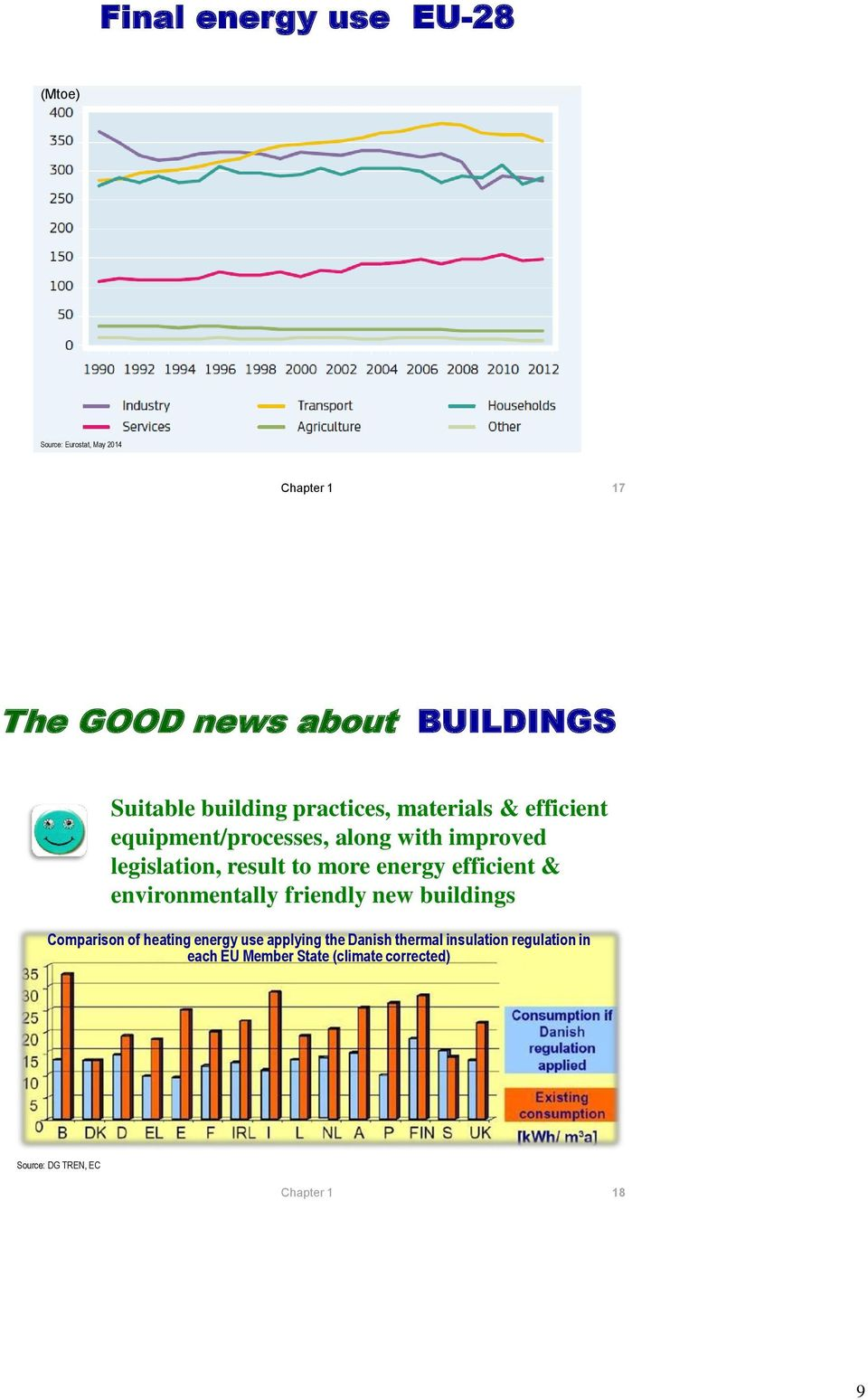 to more energy efficient & environmentally friendly new buildings Comparison of heating energy use