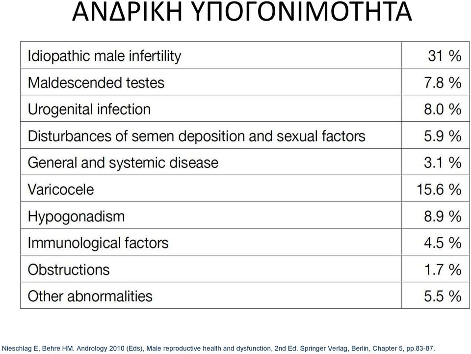 reproductive health and dysfunction, 2nd