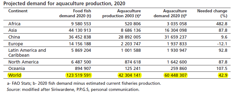 production comes almost entirely from aquaculture.