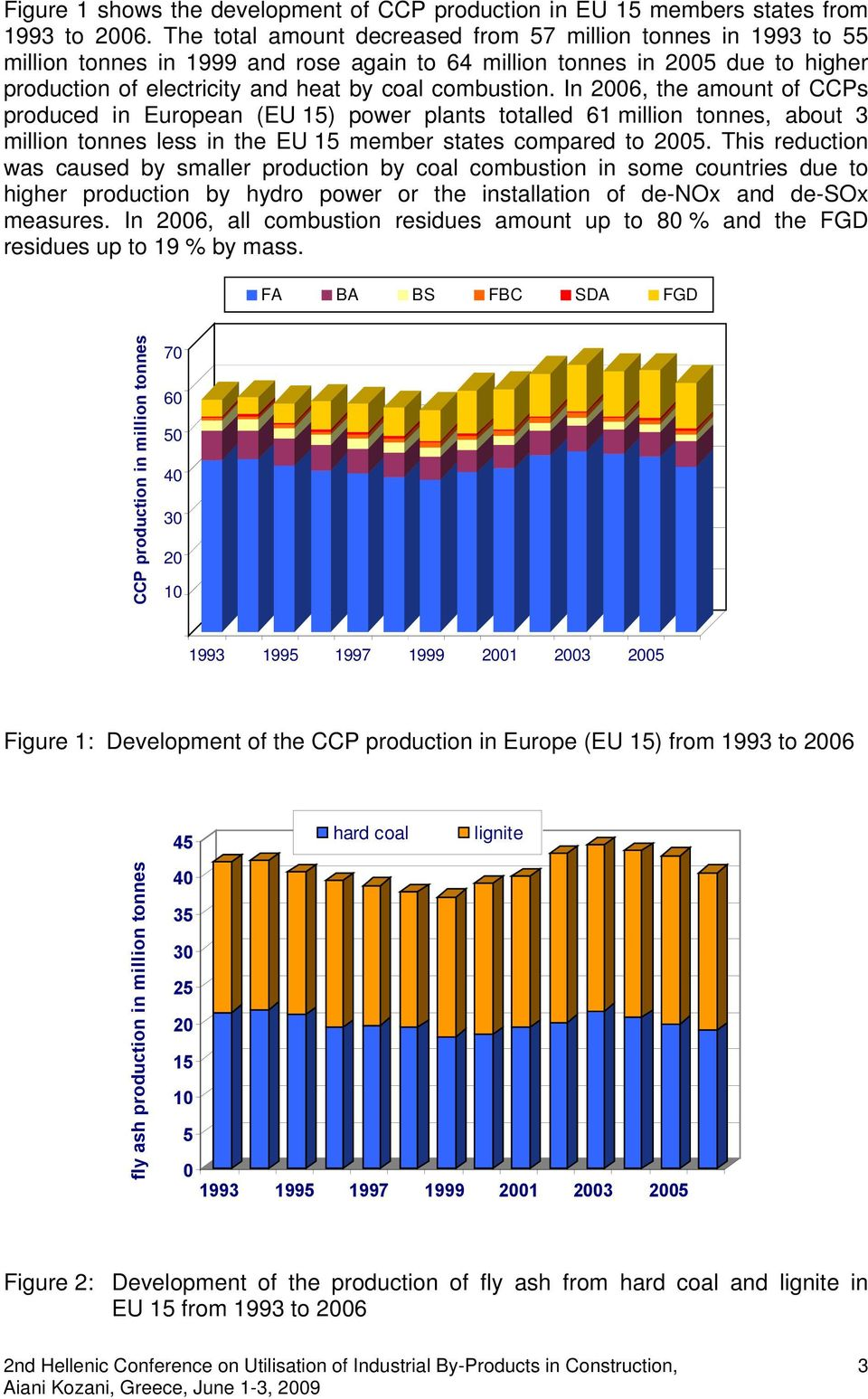 In 2006, the amount of CCPs produced in European (EU 15) power plants totalled 61 million tonnes, about 3 million tonnes less in the EU 15 member states compared to 2005.