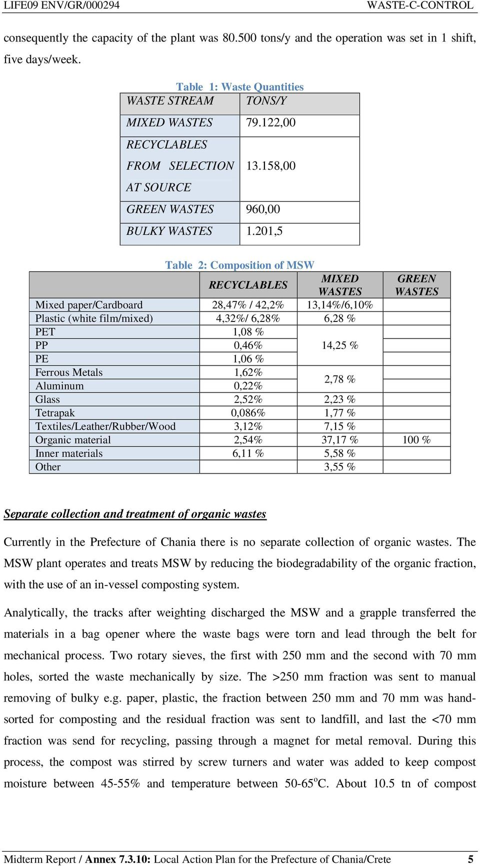 201,5 Table 2: Composition of MSW RECYCLABLES MIXED GREEN WASTES WASTES Mixed paper/cardboard 28,47% / 42,2% 13,14%/6,10% Plastic (white film/mixed) 4,32%/ 6,28% 6,28 % PET 1,08 % PP 0,46% 14,25 % PE