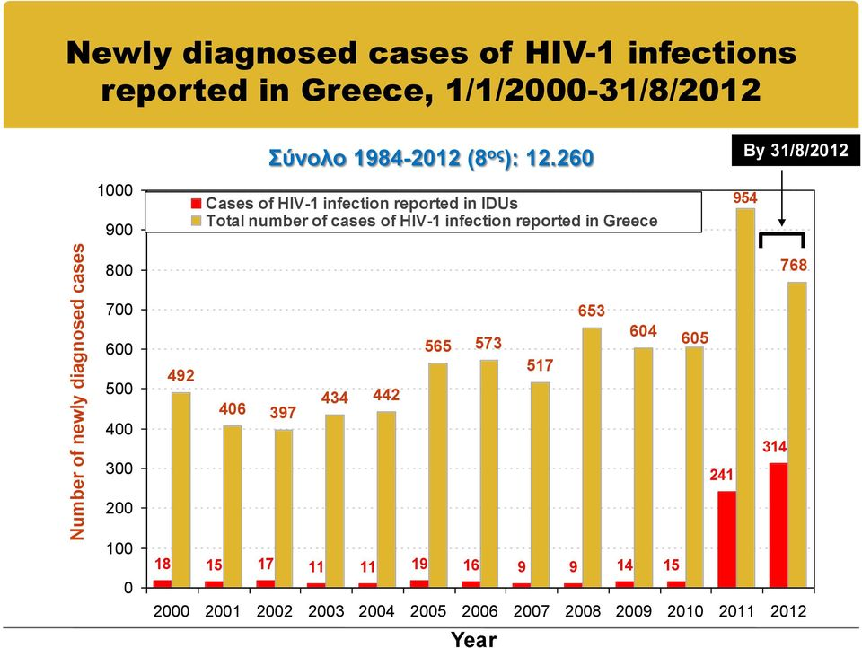 260 Cases of HIV-1 infection reported in IDUs Total number of cases of HIV-1 infection reported in Greece By