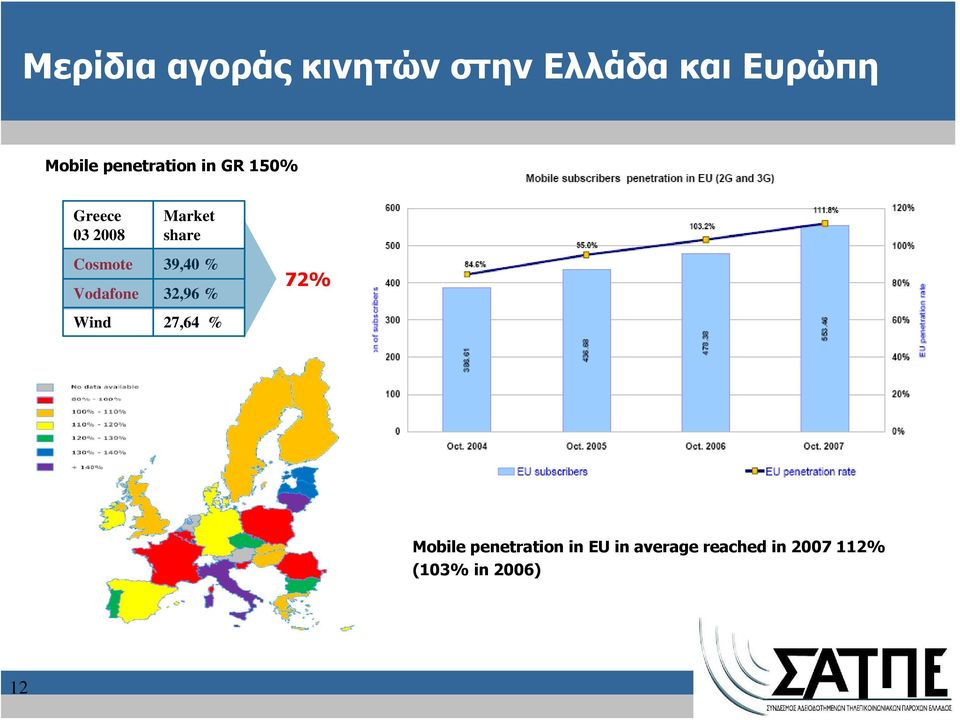 Wind Market share 39,40 % 32,96 % 27,64 % 72% Mobile