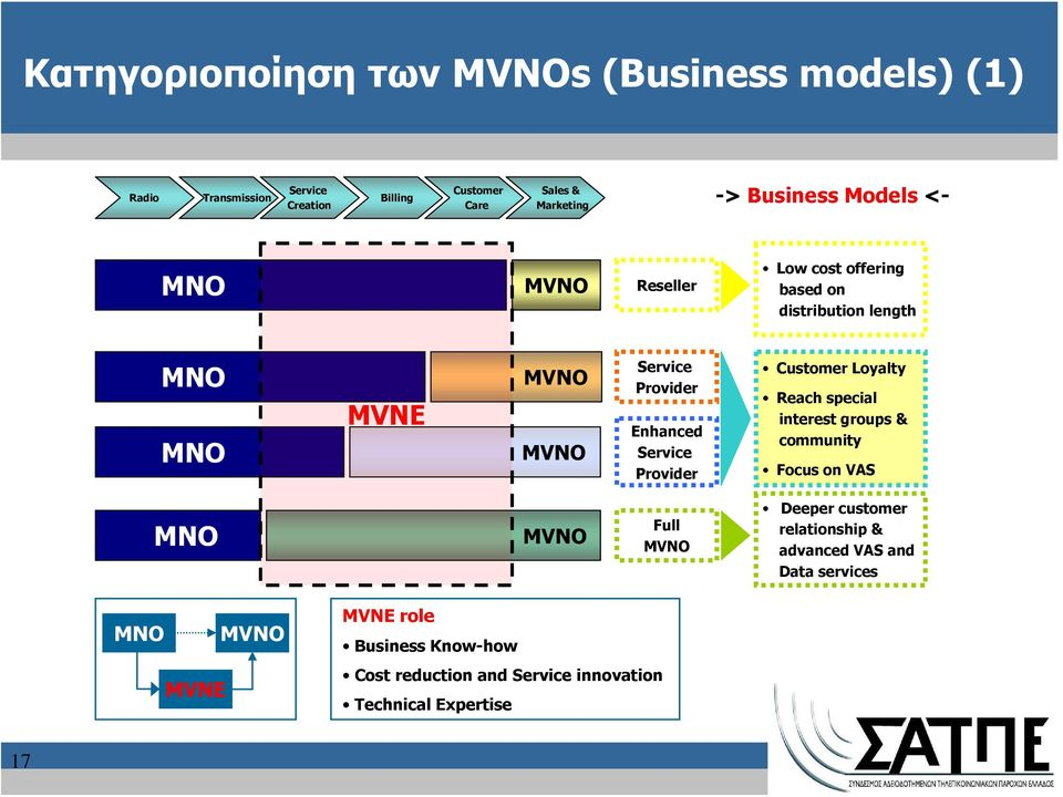 Service Provider Customer Loyalty Reach special interest groups & community Focus on VAS MNO MVNO Full MVNO Deeper customer