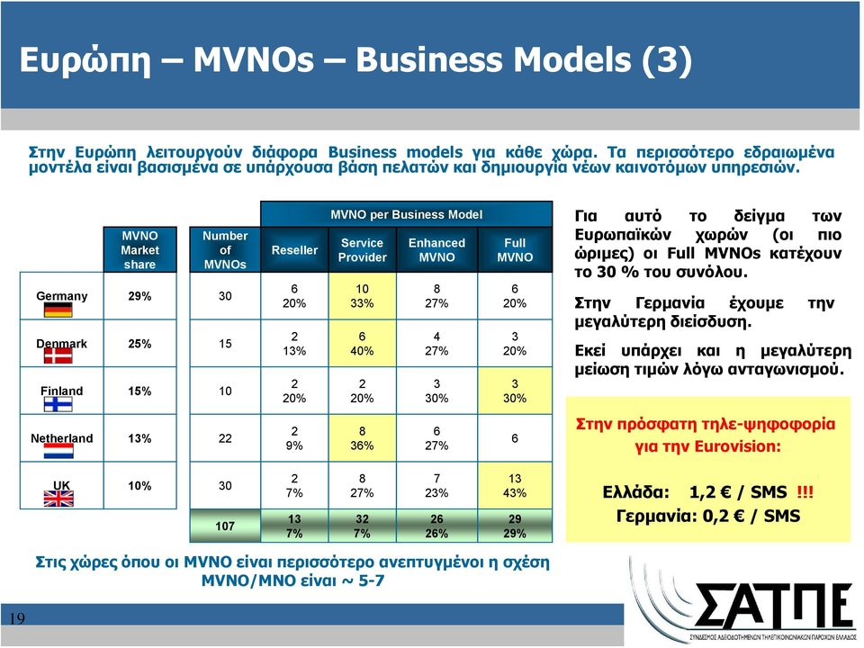 Germany Denmark Finland MVNO Market share 29% 25% 15% Number of MVNOs 30 15 10 Reseller 6 20% 2 13% 2 20% MVNO per Business Model Service Provider 10 33% 6 40% 2 20% Enhanced MVNO 8 27% 4 27% 3 30%