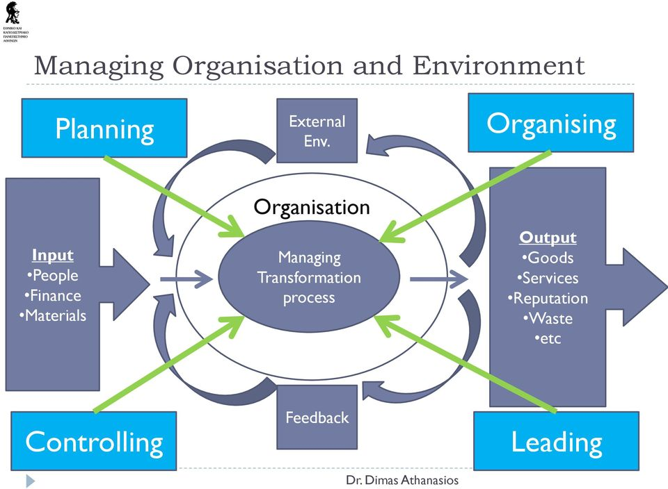 Organising Input People Finance Materials Organisation