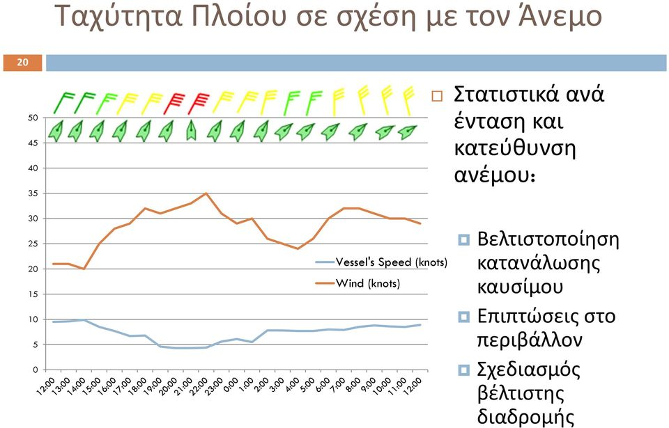 0 Vessel's Speed (knots) Wind (knots) Βελτιστοποίηση