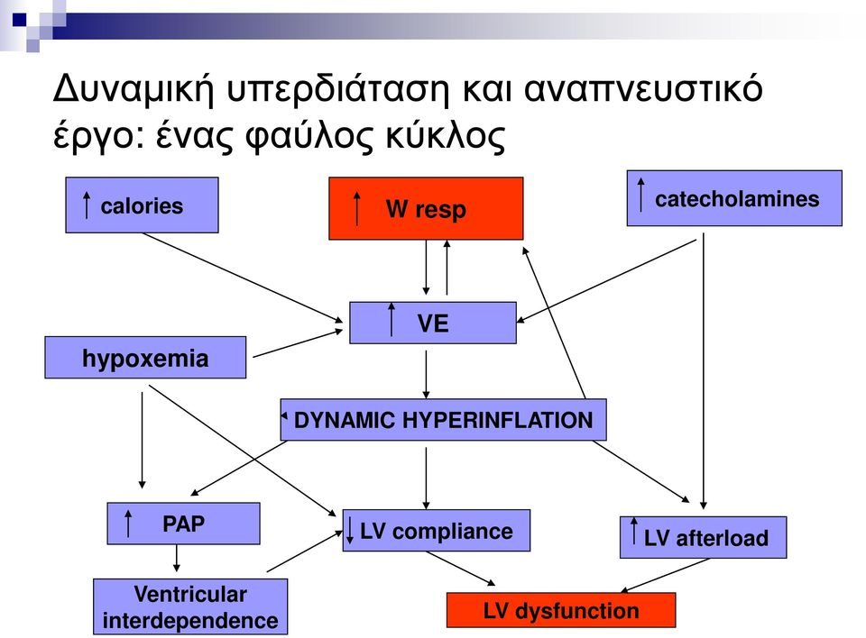 hypoxemia VE DYNAMIC HYPERINFLATION PAP