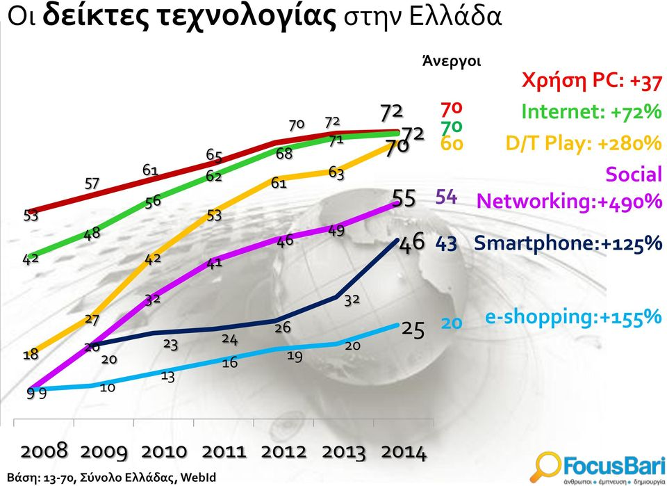 Social Networking:+490% Smartphone:+125% 27 18 20 20 9 9 10 32 23 24 13 16 26 19 32 20