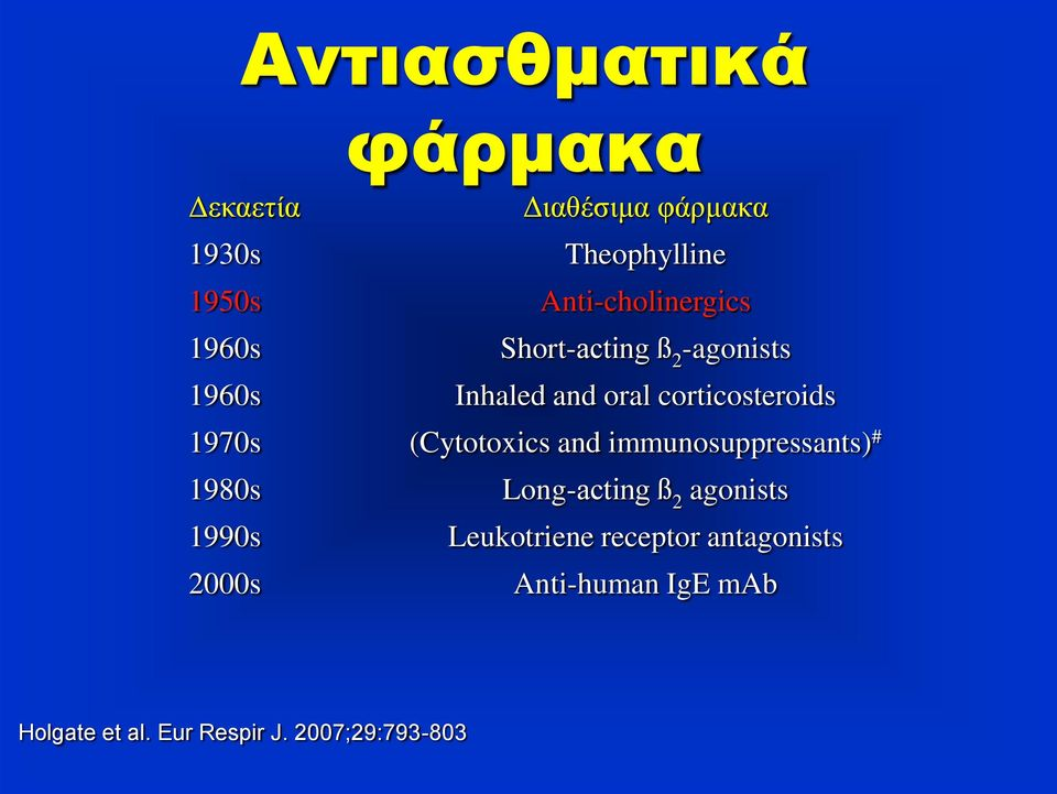 (Cytotoxics and immunosuppressants) # 1980s Long-acting ß 2 agonists 1990s Leukotriene
