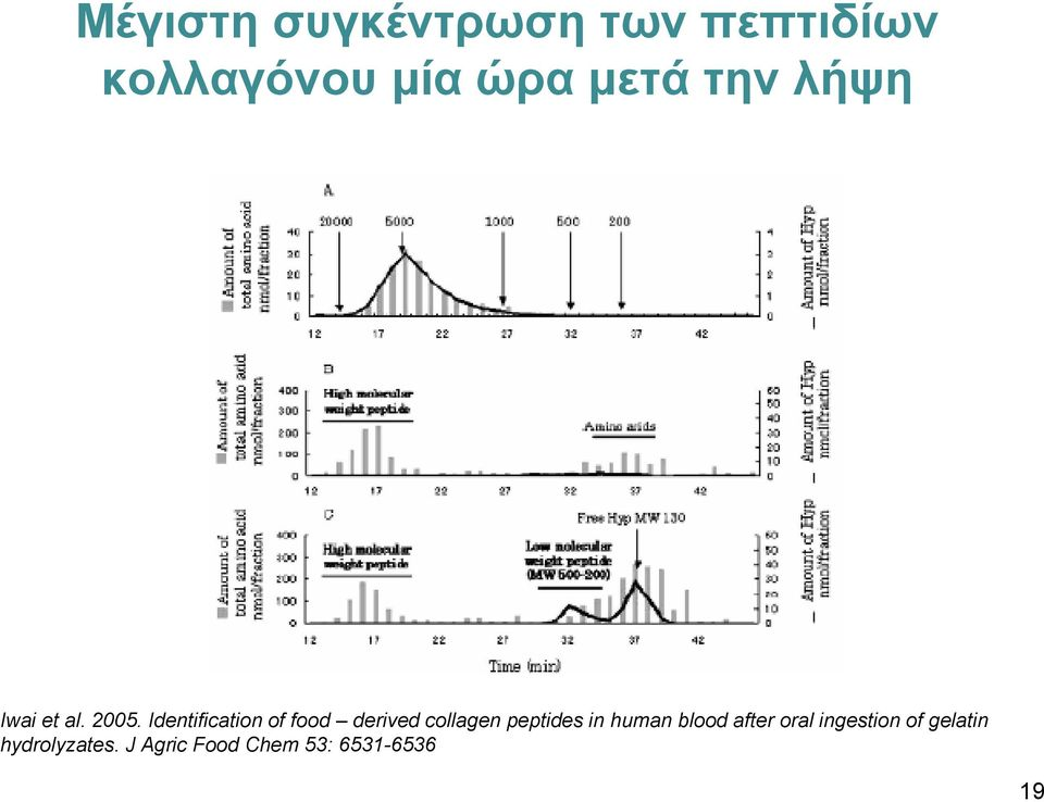 Identification of food derived collagen peptides in human