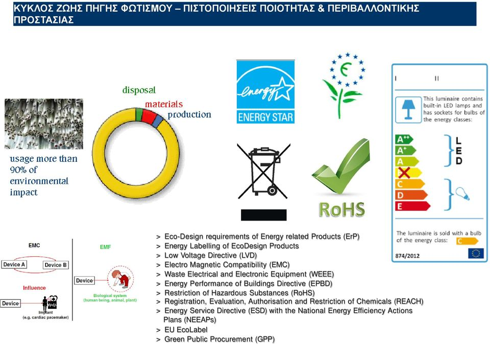 Equipment (WEEE) > Energy Performance of Buildings Directive (EPBD) > Restriction of Hazardous Substances (RoHS) > Registration, Evaluation, Authorisation and