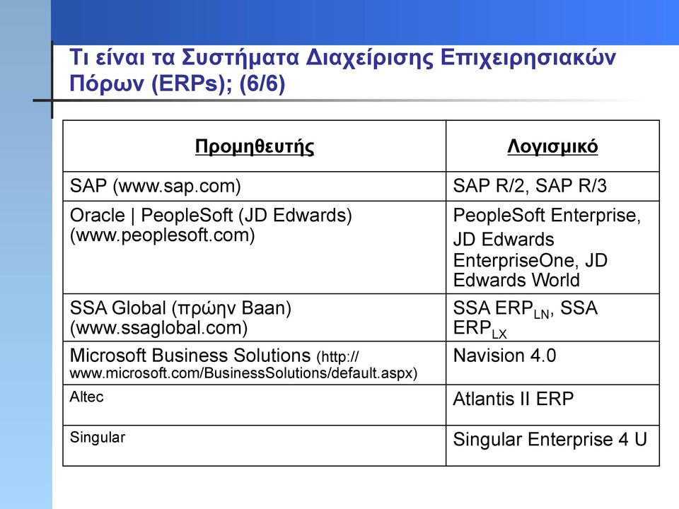 com) PeopleSoft Enterprise, JD Edwards EnterpriseOne, JD Edwards World SSA Global (πρώην Baan) (www.ssaglobal.