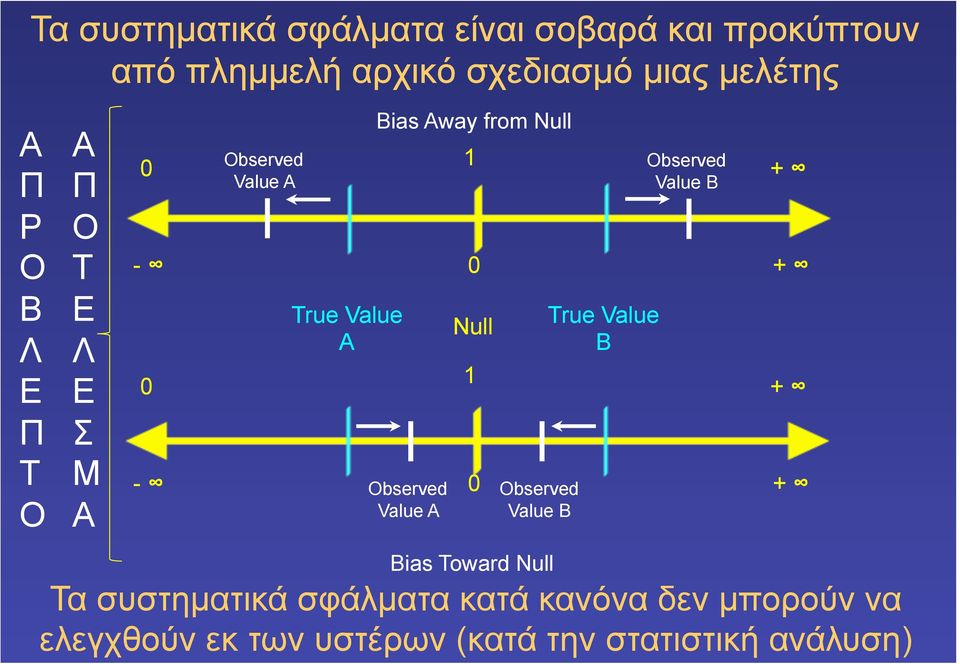 Observed Value A 1 0 Null 1 0 Observed Value B Bias Toward Null True Value B Observed Value B Τα