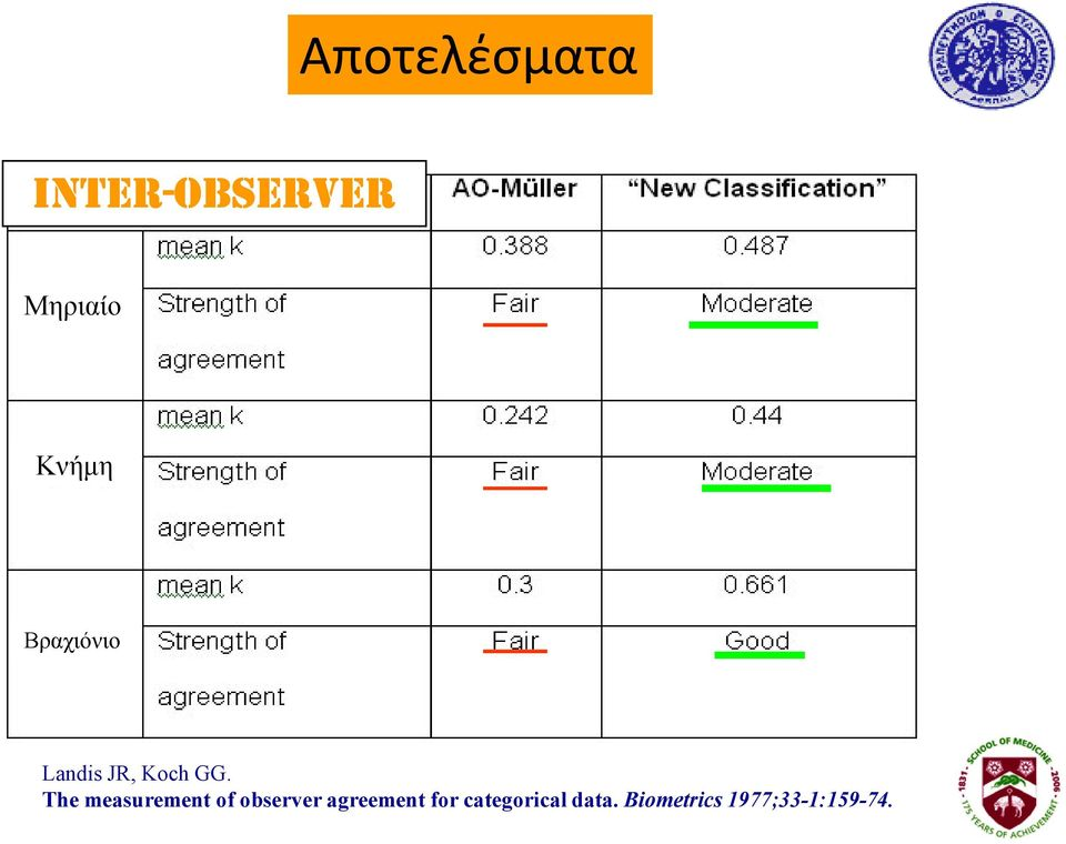 The measurement of observer agreement