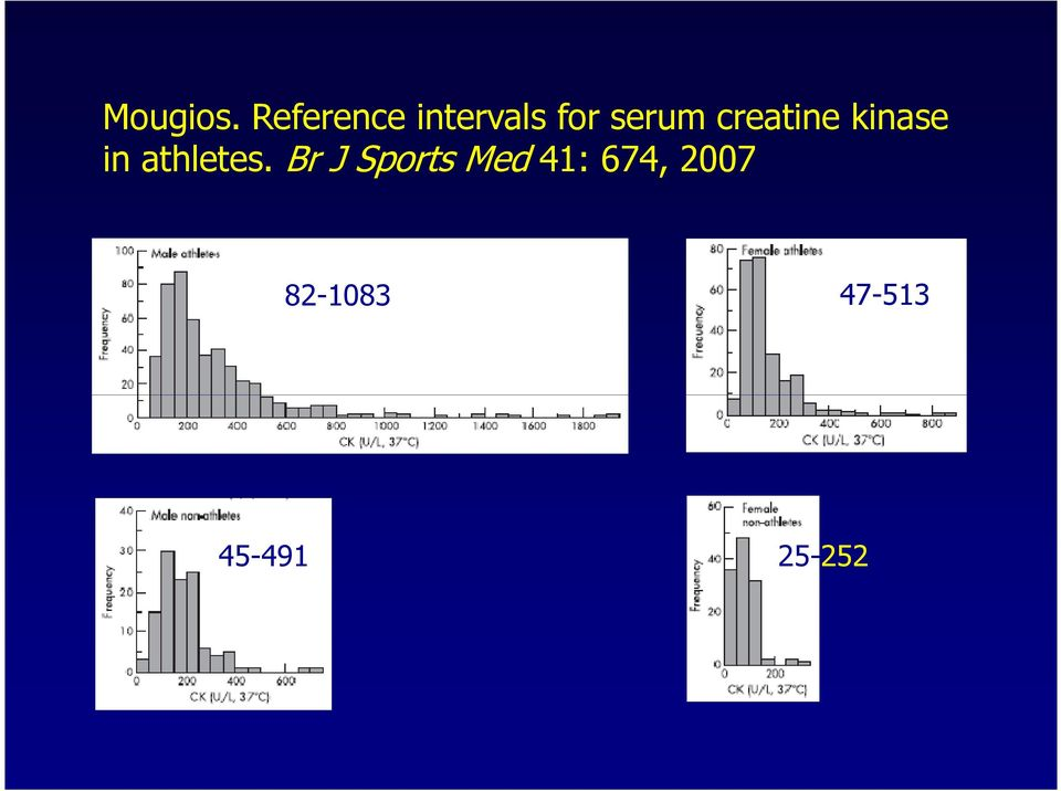 creatine kinase in athletes.