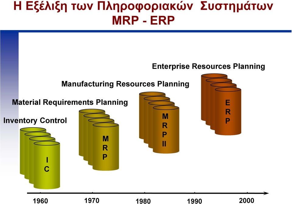 Resources Planning Material Requirements Planning