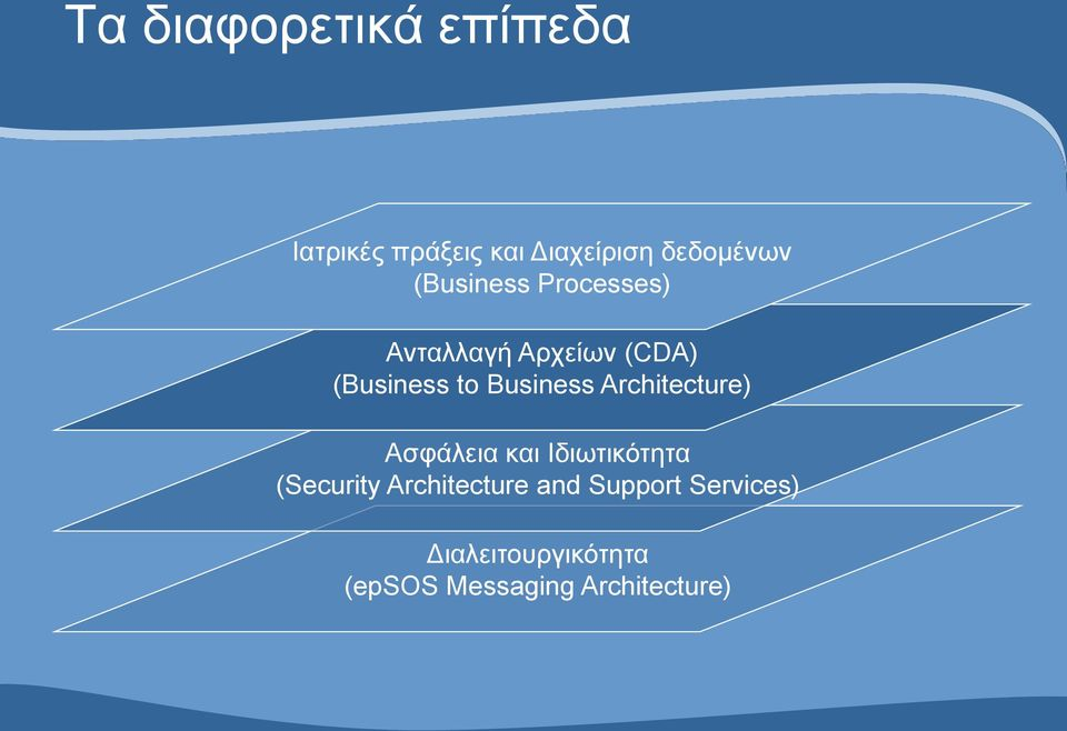 Architecture) Ασφάλεια και Ιδιωτικότητα (Security Architecture and