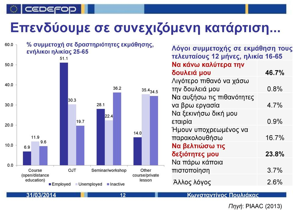 5 OJT Seminar/workshop Other course/private lesson Employed Unemployed Inactive Λόγοι συμμετοχής σε εκμάθηση τους τελευταίους 12 μήνες, ηλικία 16-65 Να κάνω καλύτερα την δουλειά