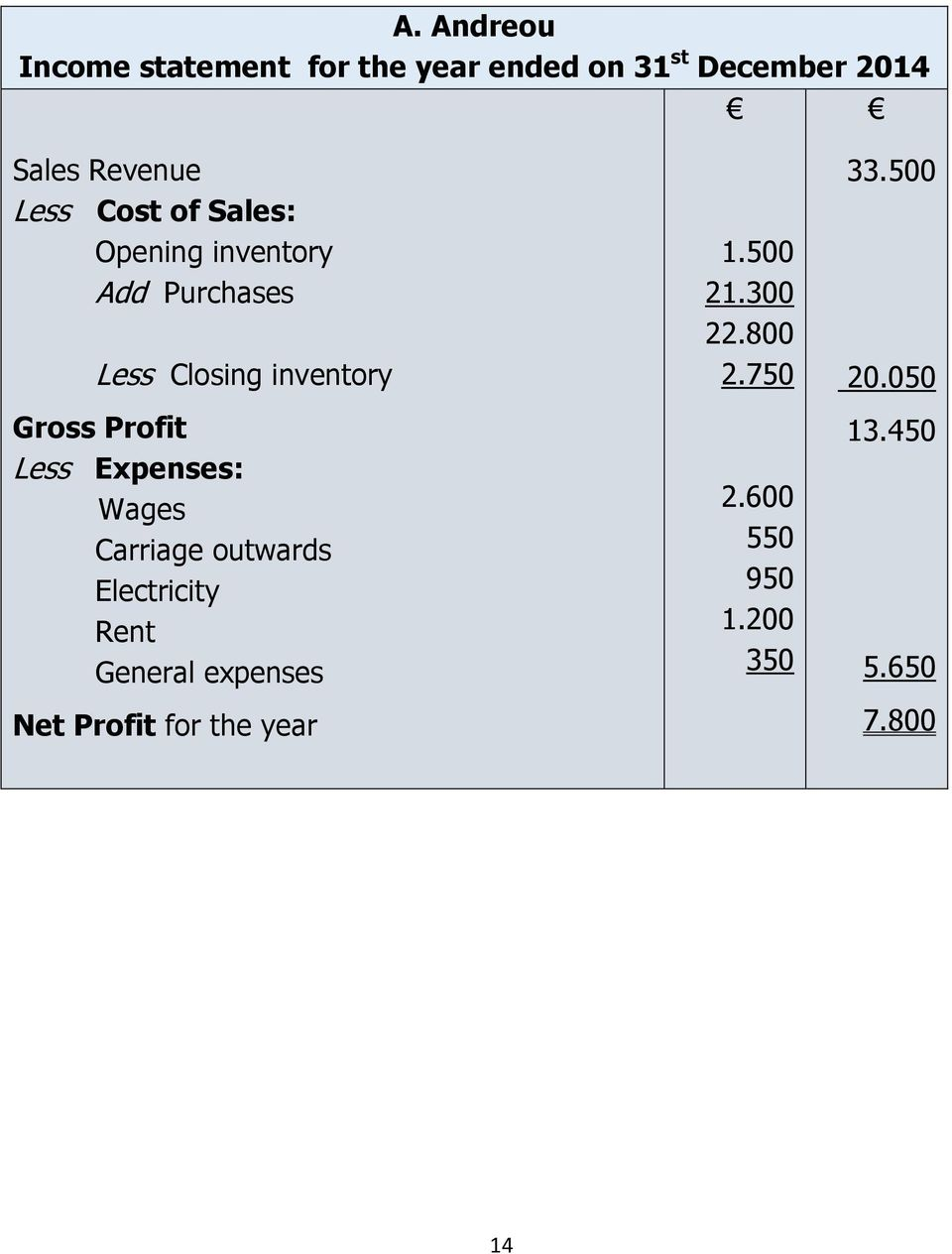 Expenses: Wages Carriage outwards Electricity Rent General expenses Net Profit for the