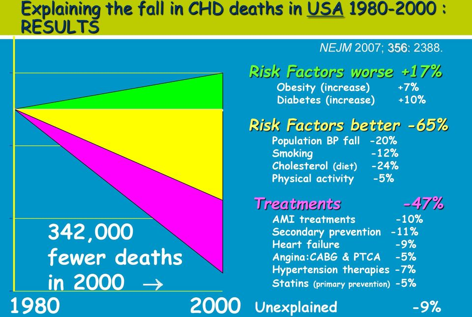 Risk Factors worse +17% Obesity (increase) +7% Diabetes (increase) +10% Risk Factors better -65% Population BP fall -20%