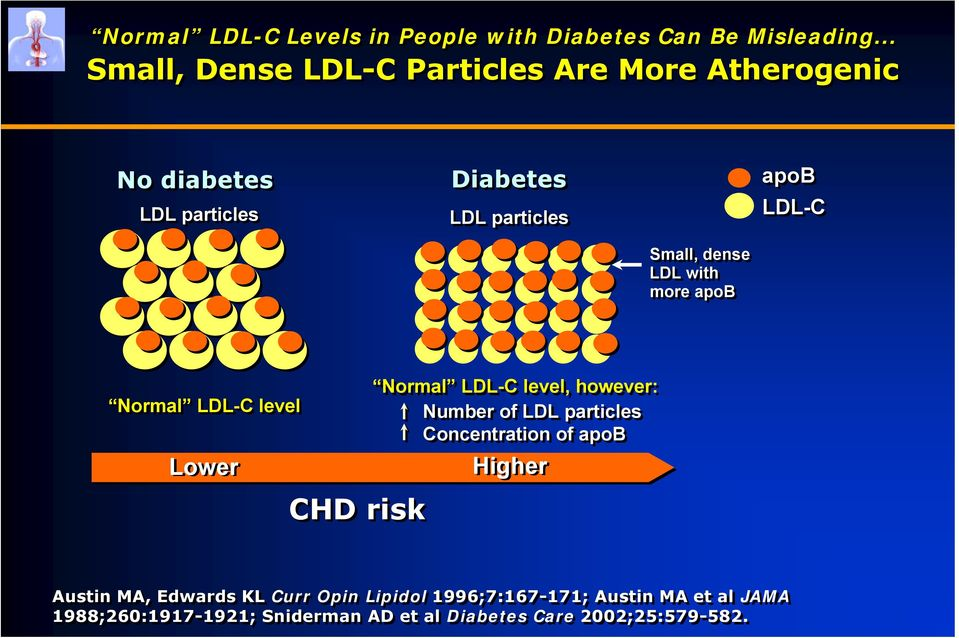 Small, dense LDL with more apob Normal LDL-C level Lower CHD risk Normal LDL-C level, however: Number of LDL particles