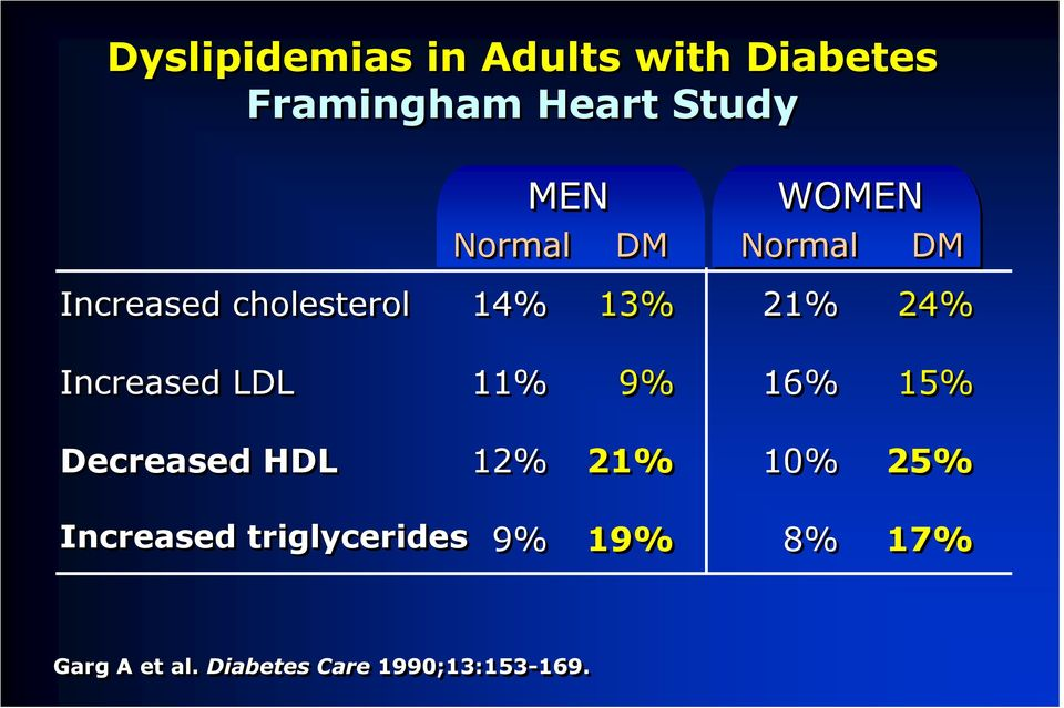 Increased LDL 11% 9% 16% 15% Decreased HDL 12% 21% 10% 25%