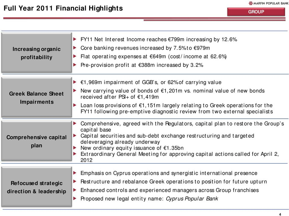 2% Greek Balance Sheet Impairments Comprehensive capital plan Refocused strategic direction & leadership 1,969m impairment of GGB s, or 62% of carrying value New carrying value of bonds of 1,201m vs.