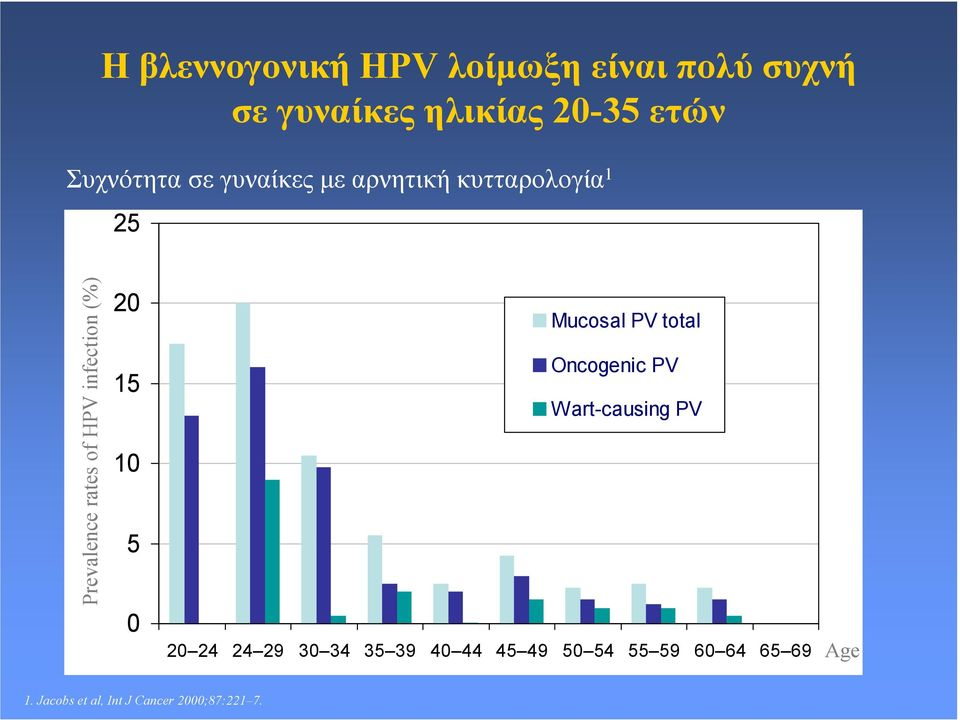 infection (%) 20 15 10 5 0 Mucosal PV total Oncogenic PV Wart-causing PV 20 24 24