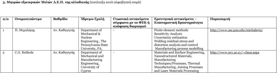 Rebholz Department of Mechanical and Manufacturing Engineering, University of Cyprus Ερευνητικά αντικείμενα Επιστημονική δραστηριότητα - Finite element methods Sensitivity Analysis Uncertainty
