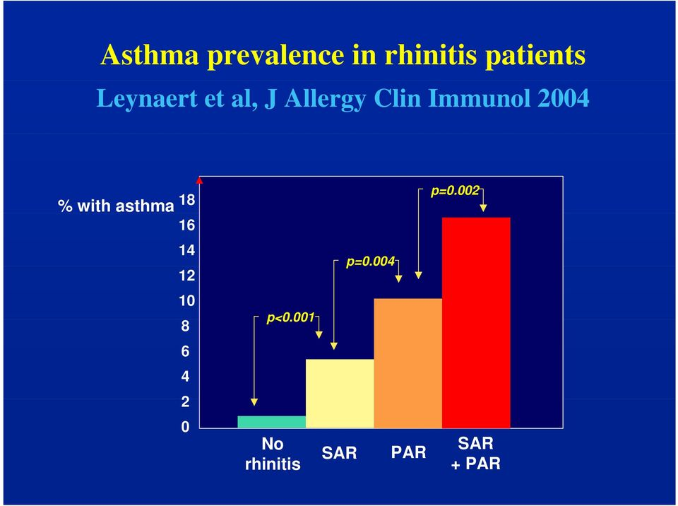 % with asthma 18 16 p=0.002 14 12 p=0.