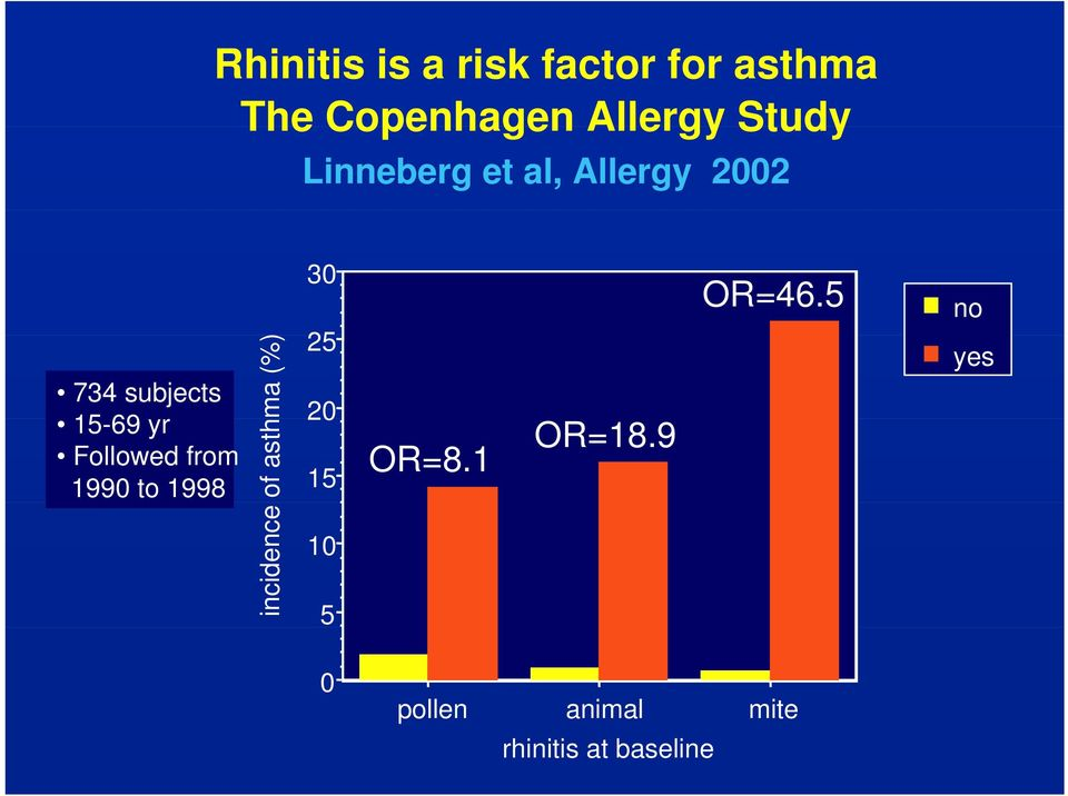 Followed from 1990 to 1998 incidence of asthma (%) 30 25 20 15