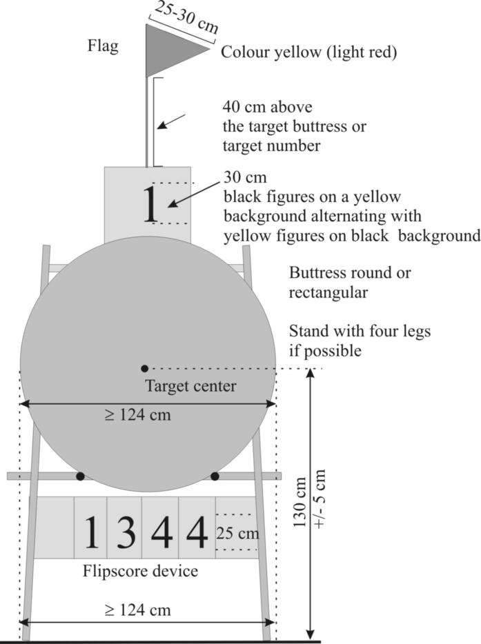 Image 3: Outdoor target butt set-up Image 4: Indoor target butt set-up 7212 Each butt shall have a target number These numbers shall be minimum 30cm tall (for Outdoor Rounds) and minimum 15cm (for