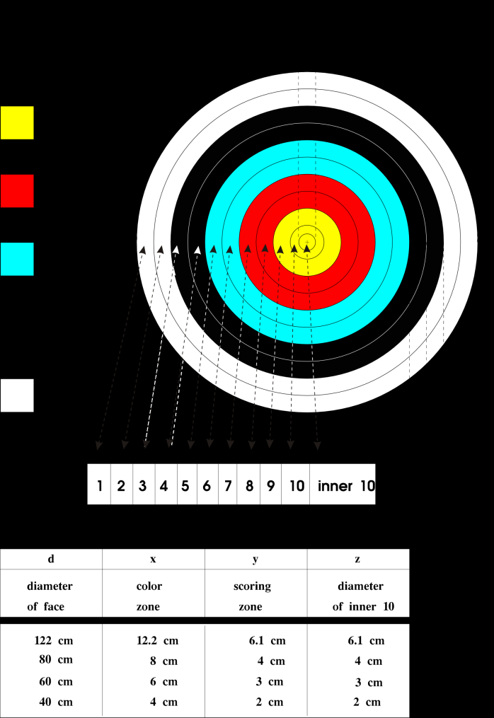 Outdoors the target face shall be measured using the diameter of each separate circle enclosing each of the scoring zones The tolerance of each diameter shall not exceed ±1mm for the scoring zones