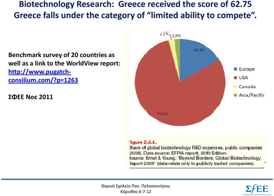 Benchmark survey of 20 countries as well as a link to the WorldView