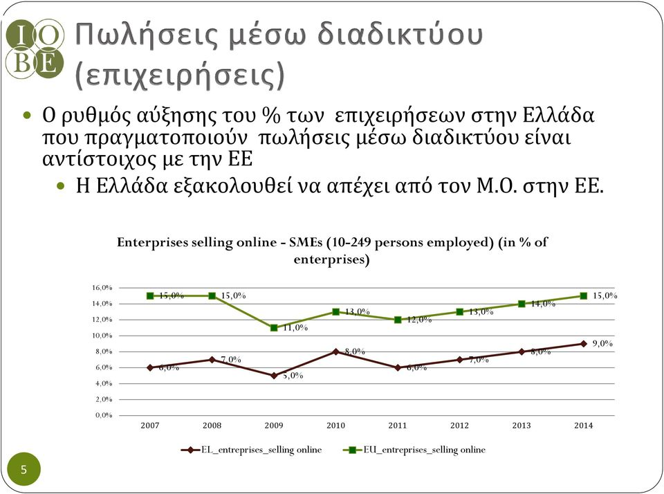 Enterprises selling online - SMEs (10-249 persons employed) (in % of enterprises) 16,0% 14,0% 12,0% 10,0% 8,0% 6,0% 4,0%
