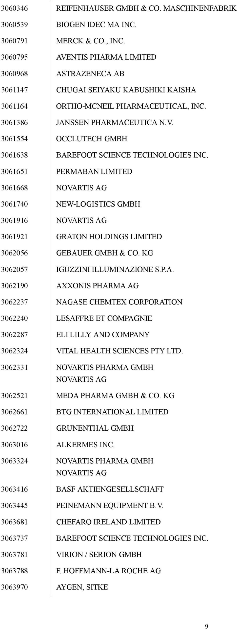 3061651 PERMABAN LIMITED 3061668 NOVARTIS AG 3061740 NEW-LOGISTICS GMBH 3061916 NOVARTIS AG 3061921 GRATON HOLDINGS LIMITED 3062056 GEBAUER GMBH & CO. KG 3062057 IGUZZINI ILLUMINAZIONE S.P.A. 3062190 AXXONIS PHARMA AG 3062237 NAGASE CHEMTEX CORPORATION 3062240 LESAFFRE ET COMPAGNIE 3062287 ELI LILLY AND COMPANY 3062324 VITAL HEALTH SCIENCES PTY LTD.