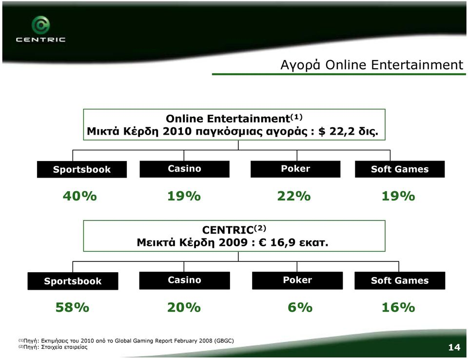 Sportsbook Casino Poker Soft Games 40% 19% 22% 19% CENTRIC (2) Μεικτά Κέρδη 2009 : 16,9