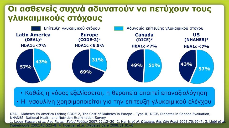 επίτευξη γλυκαιμικού ελέγχου DEAL, Diabetes En America Latina; CODE-2, The Cost of Diabetes in Europe - Type II; DICE, Diabetes in Canada Evaluation; NHANES, National Health and Nutrition