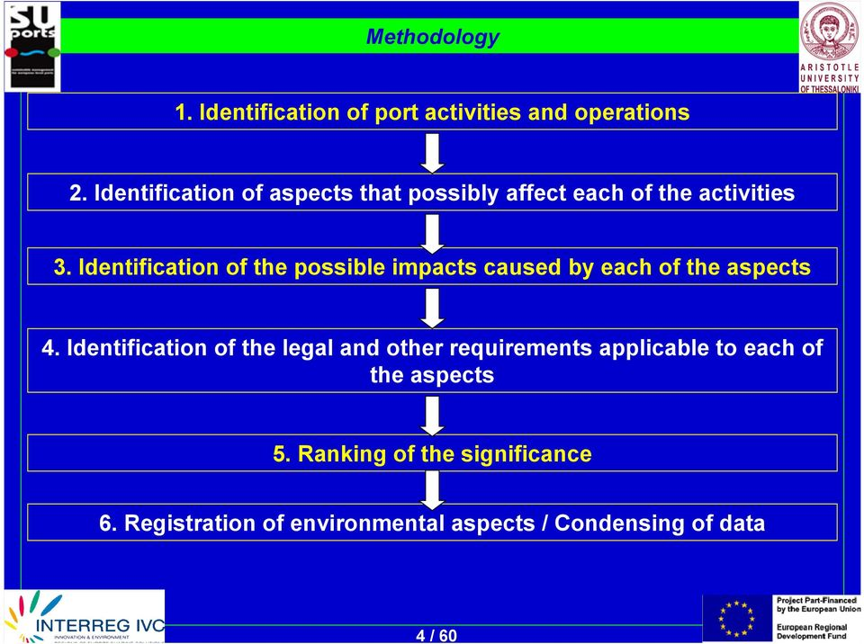 Identification of the possible impacts caused by each of the aspects 4.