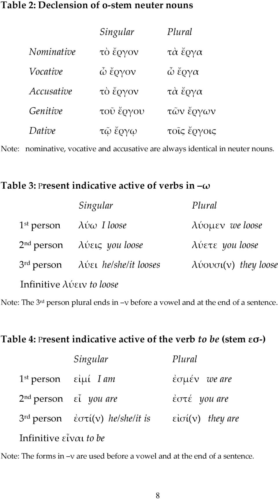 Table 3: Present indicative active of verbs in ω Singular Plural 1 st person λύω I loose λύομεν we loose 2 nd person λύεις you loose λύετε you loose 3 rd person λύει he/she/it looses λύουσι(ν) they