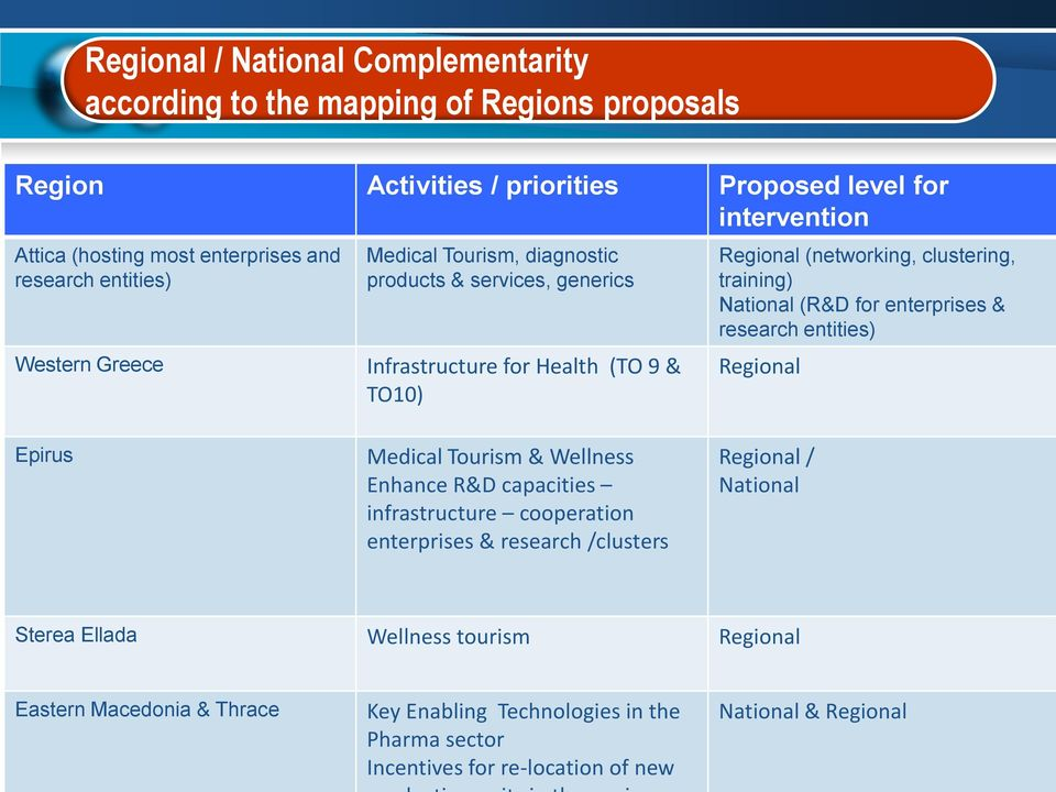 National (R&D for enterprises & research entities) Regional Epirus Medical Tourism & Wellness Enhance R&D capacities infrastructure cooperation enterprises & research /clusters