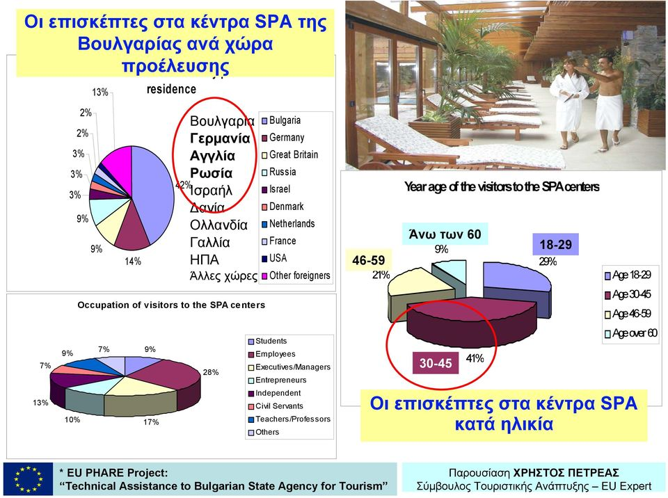 USA Other foreigners Students Employees Executives/Managers Entrepreneurs Independent Civil Servants Teachers/Professors Others 46-59 21% Year age of the visitors to the SPA centers Άνω