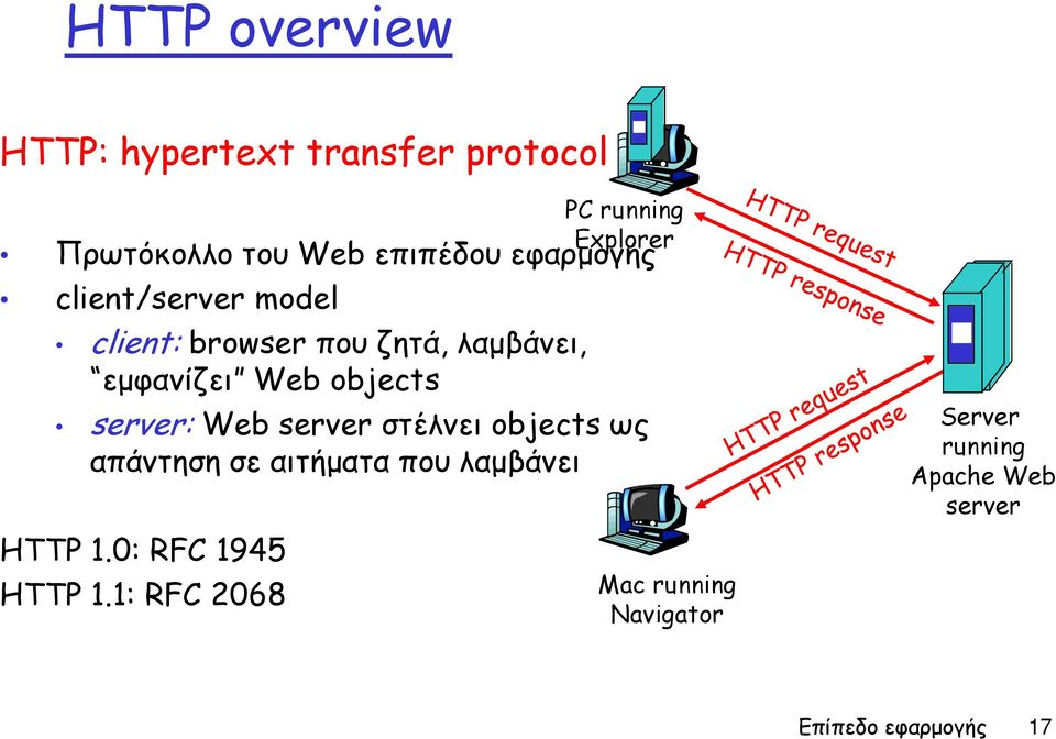 server στέλνει objects ως απάντηση σε αιτήματα που λαμβάνει HTTP 1.0: RFC 1945 HTTP 1.