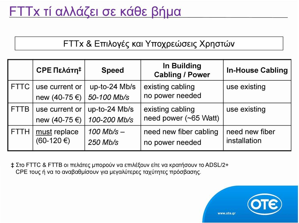 existing cabling need power (~65 Watt) use existing FTTH must replace (60-120 ) 100 Mb/s 250 Mb/s need new fiber cabling no power needed need new